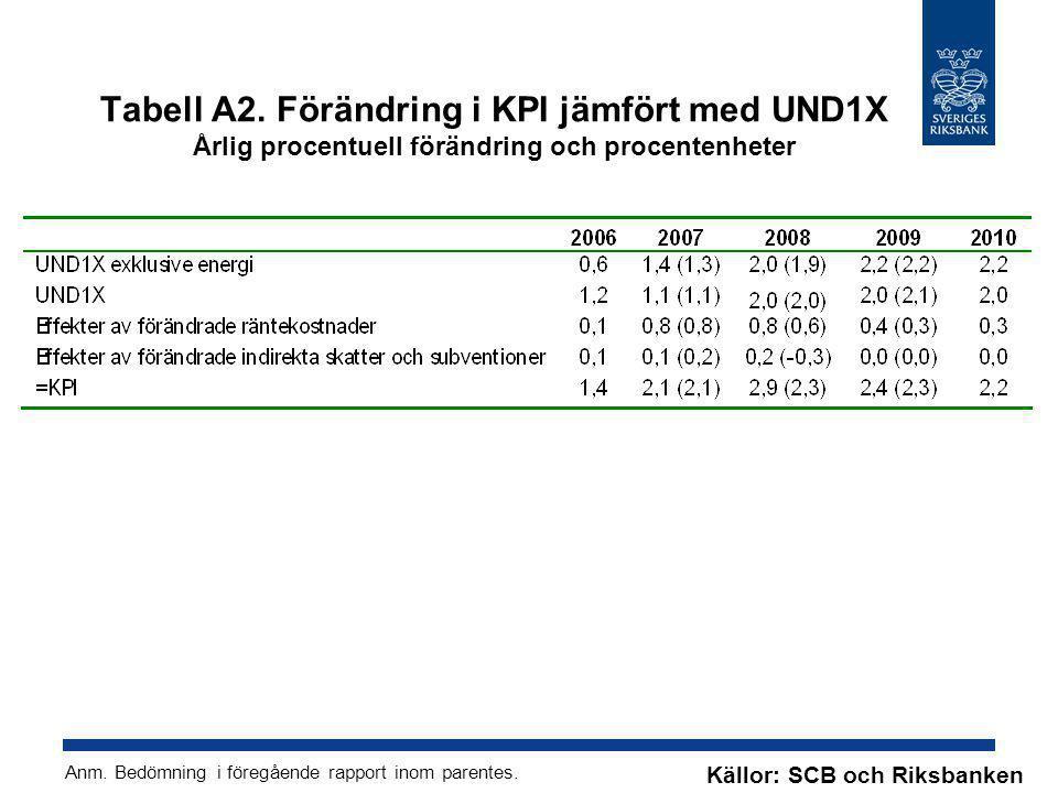 Tabell A2. Förändring i KPI jämfört med UND1X Årlig procentuell förändring och procentenheter