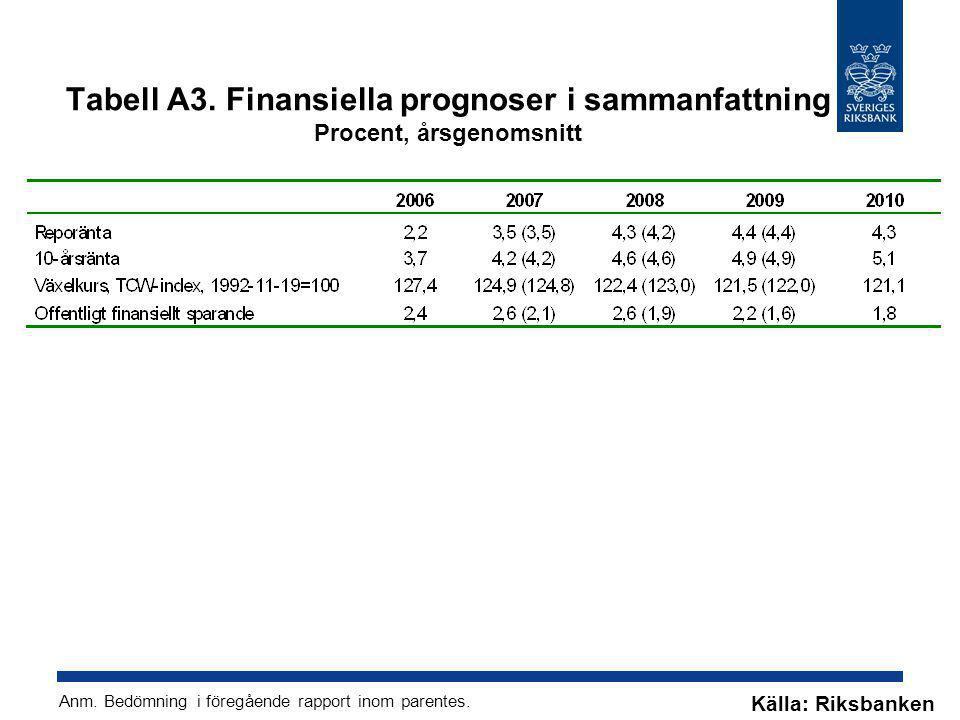 Tabell A3. Finansiella prognoser i sammanfattning Procent, årsgenomsnitt
