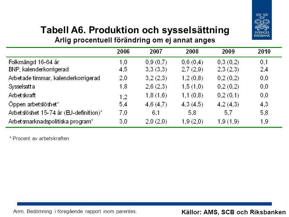Tabell A6. Produktion och sysselsättning Årlig procentuell förändring om ej annat anges