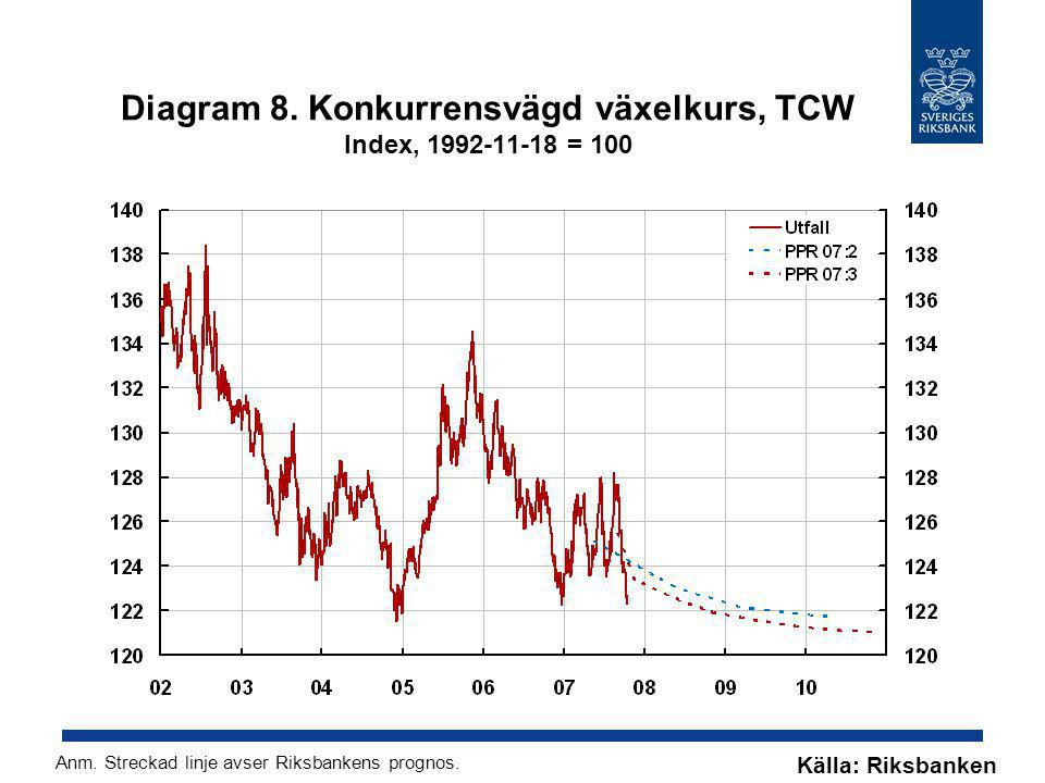Diagram 8. Konkurrensvägd växelkurs, TCW Index, 1992-11-18 = 100