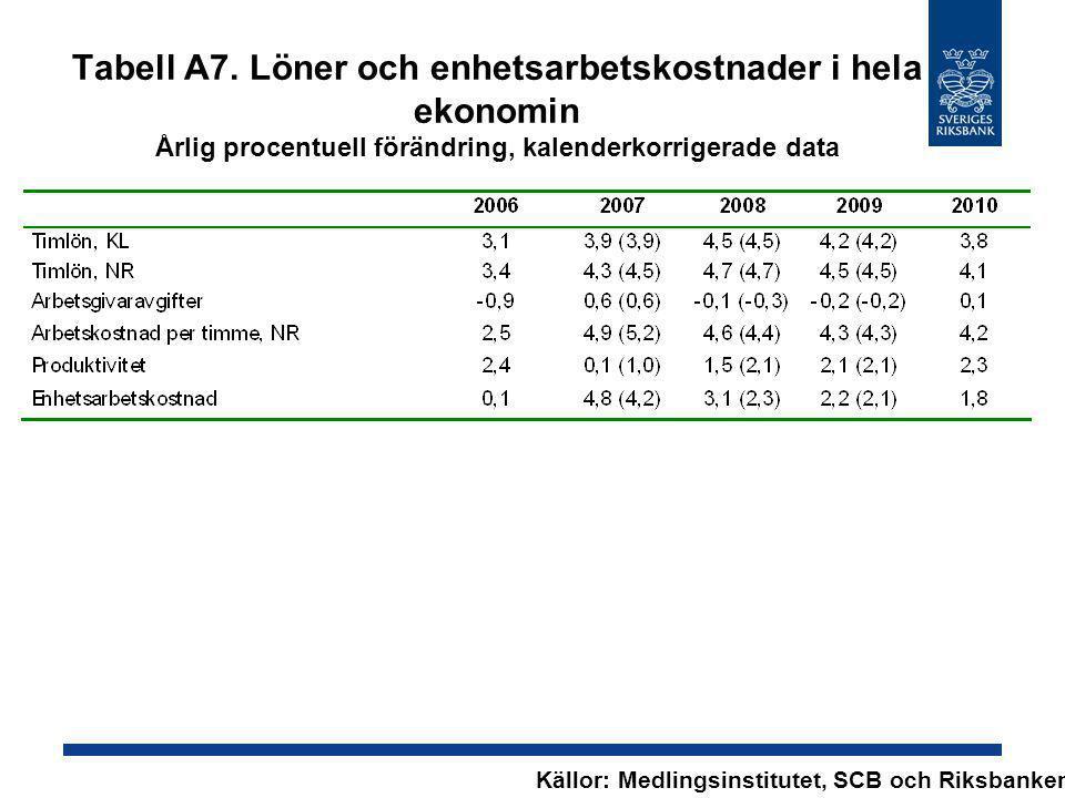 Tabell A7. Löner och enhetsarbetskostnader i hela ekonomin Årlig procentuell förändring, kalenderkorrigerade data