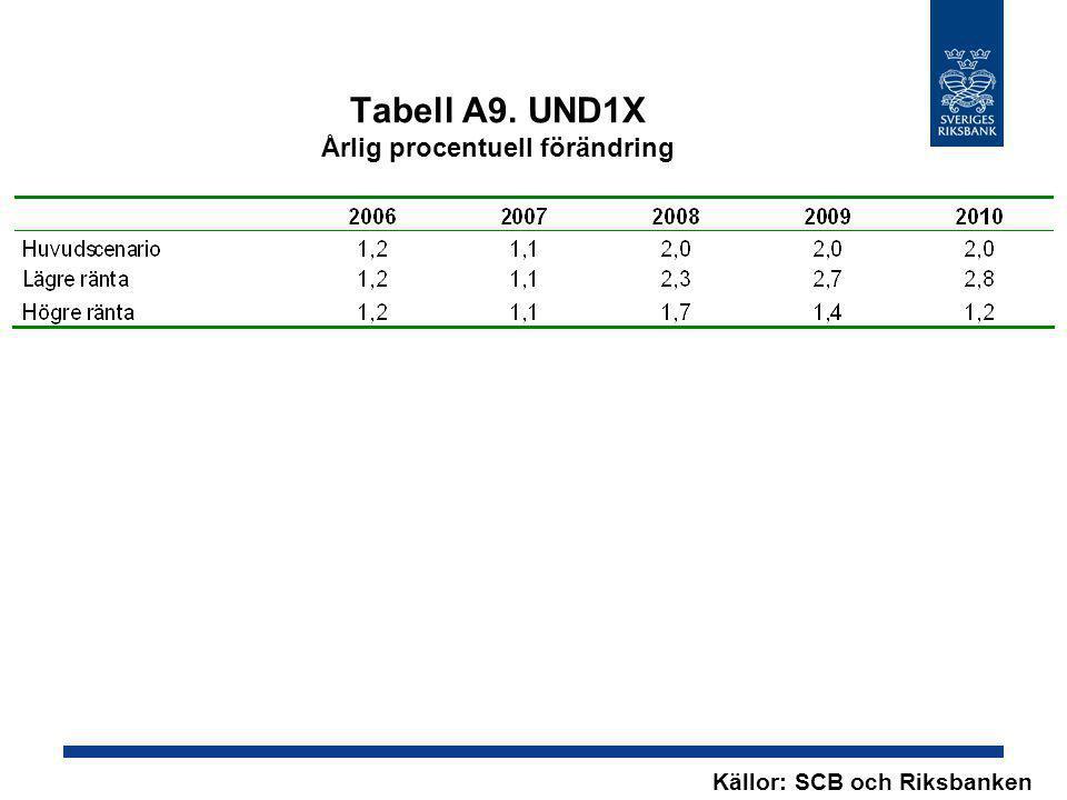 Tabell A9. UND1X Årlig procentuell förändring
