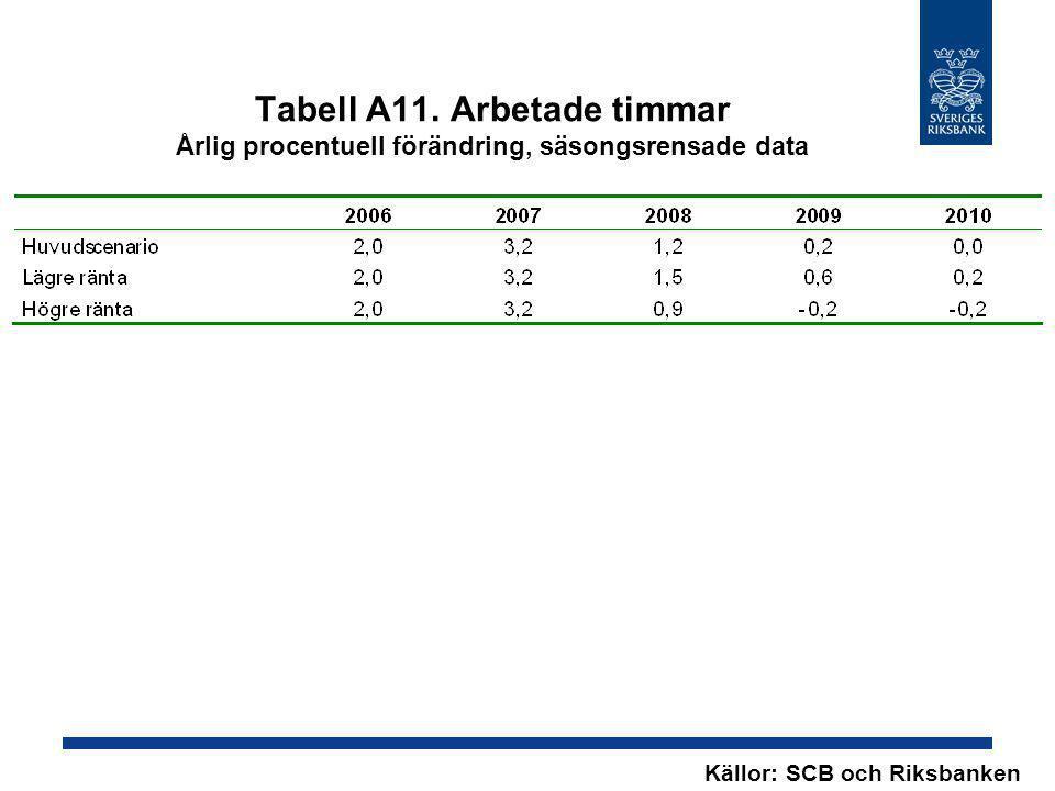 Tabell A11. Arbetade timmar Årlig procentuell förändring, säsongsrensade data