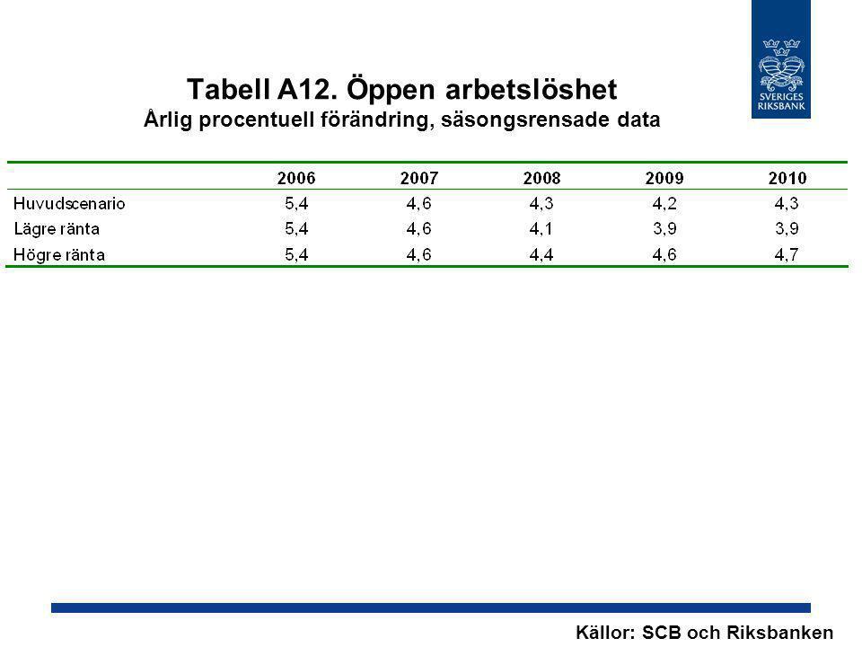 Tabell A12. Öppen arbetslöshet Årlig procentuell förändring, säsongsrensade data