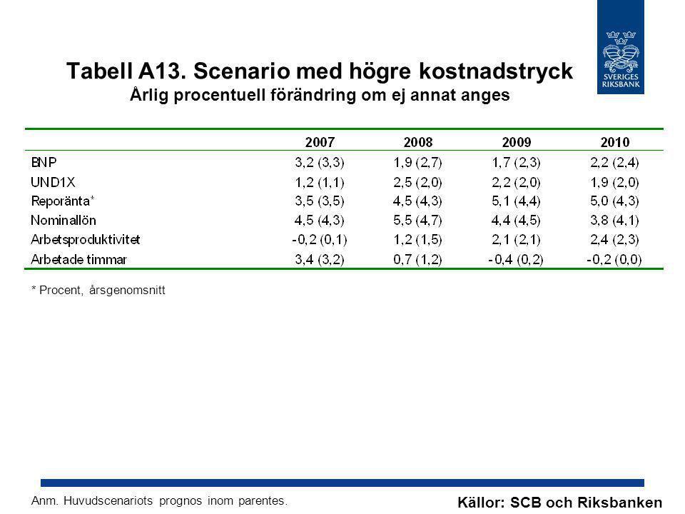 Tabell A13. Scenario med högre kostnadstryck Årlig procentuell förändring om ej annat anges