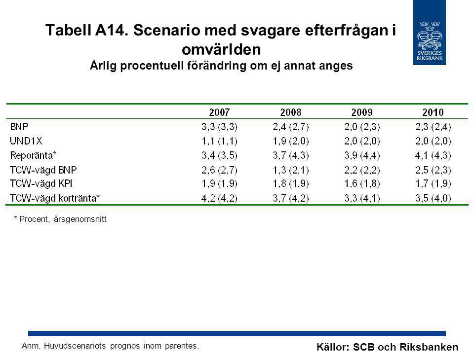 Tabell A14. Scenario med svagare efterfrågan i omvärlden Årlig procentuell förändring om ej annat anges