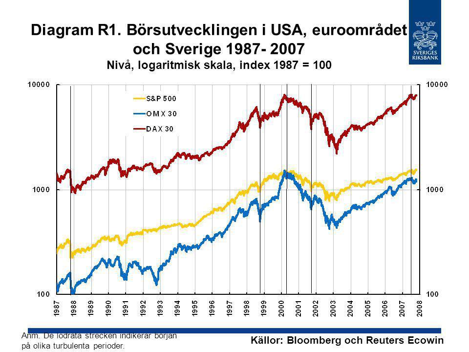 Diagram R1. Börsutvecklingen i USA, euroområdet och Sverige 1987- 2007 Nivå, logaritmisk skala, index 1987 = 100