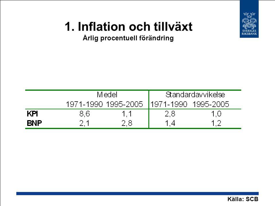1. Inflation och tillväxt Årlig procentuell förändring
