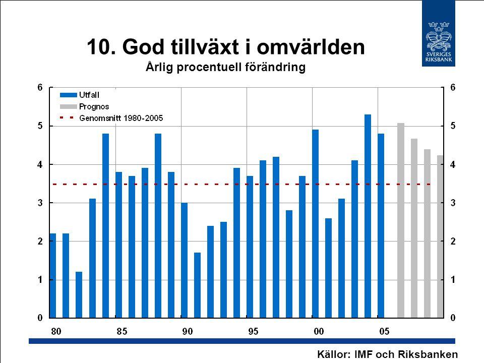 10. God tillväxt i omvärlden Årlig procentuell förändring