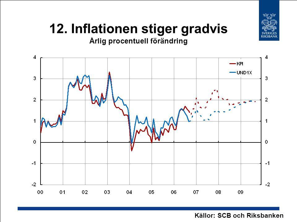 12. Inflationen stiger gradvis Årlig procentuell förändring