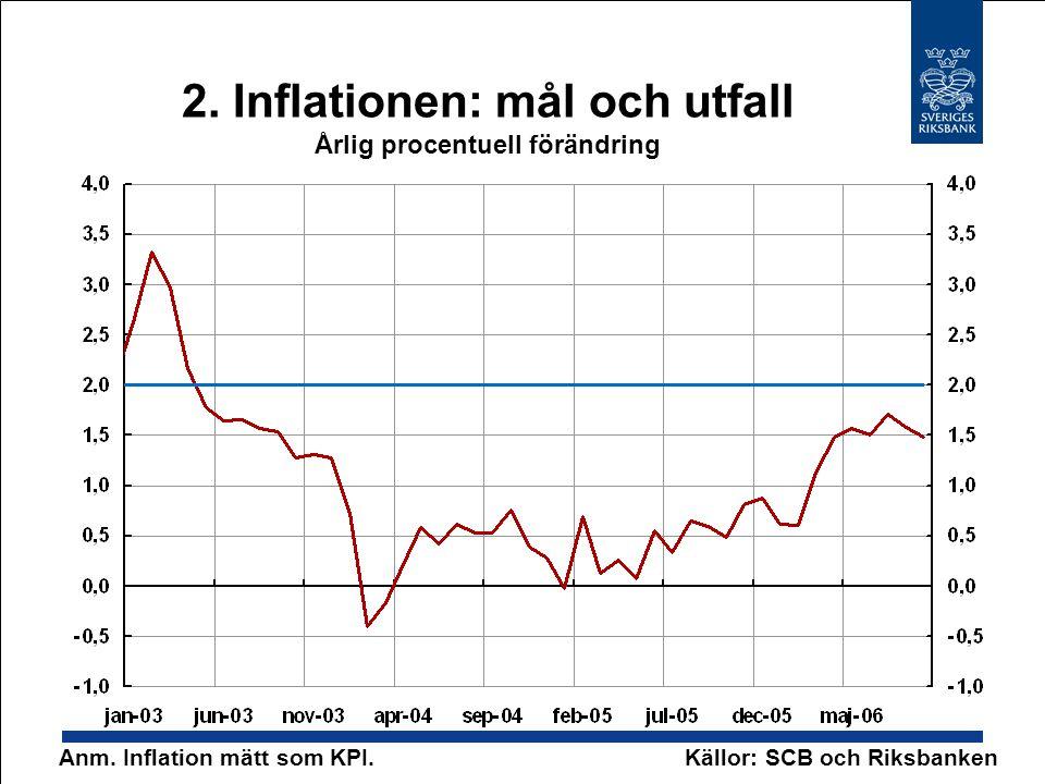 2. Inflationen: mål och utfall Årlig procentuell förändring