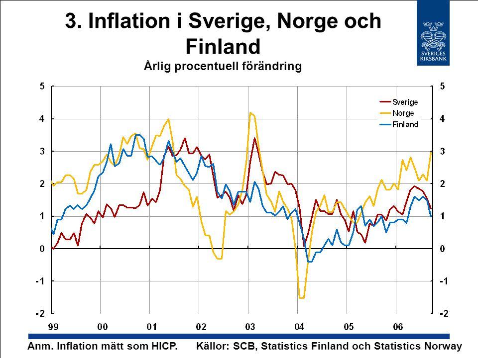 3. Inflation i Sverige, Norge och Finland Årlig procentuell förändring