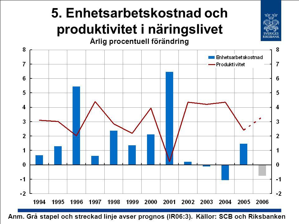 5. Enhetsarbetskostnad och produktivitet i näringslivet Årlig procentuell förändring