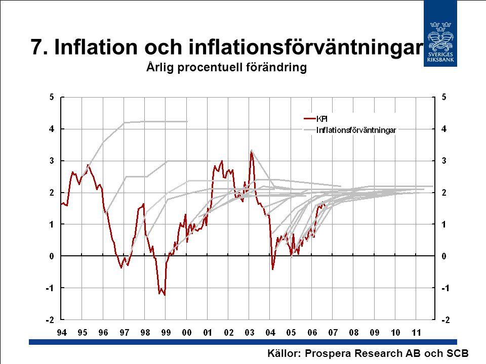 7. Inflation och inflationsförväntningar Årlig procentuell förändring