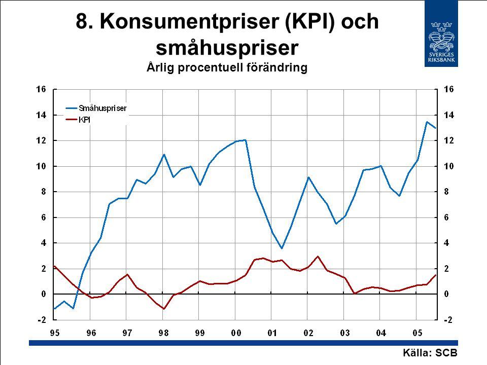 8. Konsumentpriser (KPI) och småhuspriser Årlig procentuell förändring