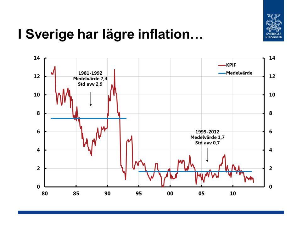 I Sverige har lägre inflation…