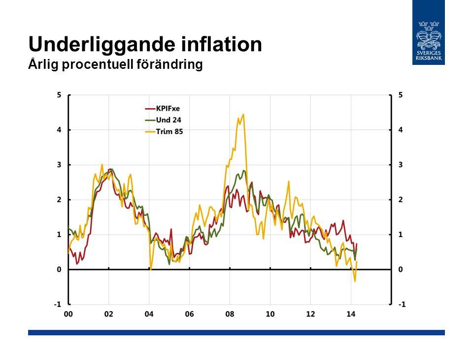 Underliggande inflation Årlig procentuell förändring