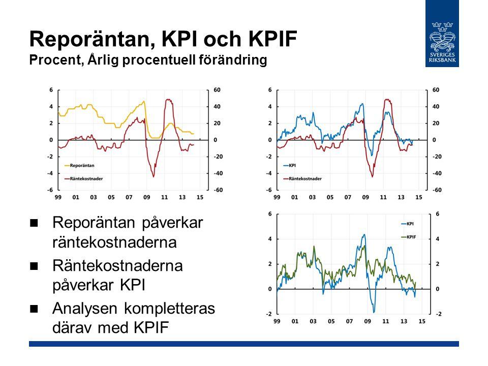 Reporäntan, KPI och KPIF Procent, Årlig procentuell förändring