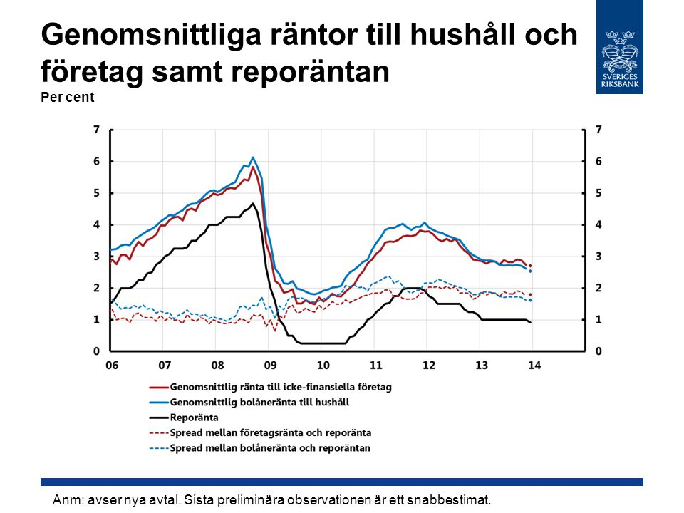 Genomsnittliga räntor till hushåll och företag samt reporäntan Per cent