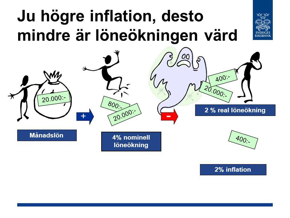 Ju högre inflation, desto mindre är löneökningen värd