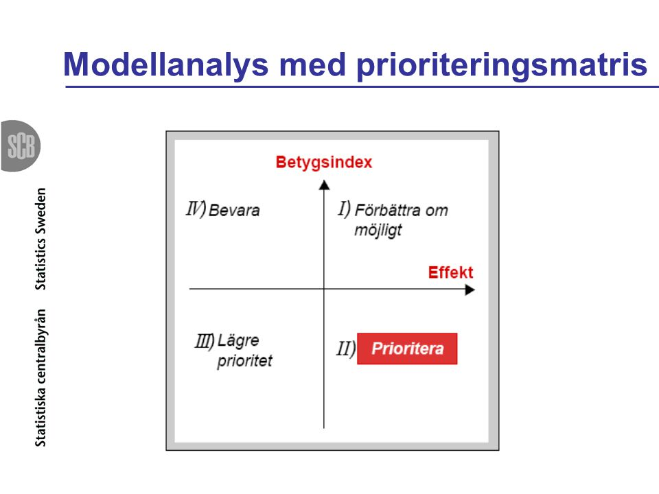 Modellanalys med prioriteringsmatris