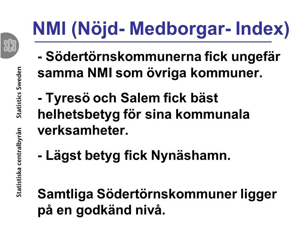 NMI (Nöjd- Medborgar- Index)