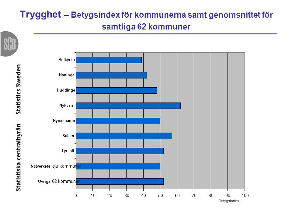 Trygghet – Betygsindex för kommunerna samt genomsnittet för samtliga 62 kommuner