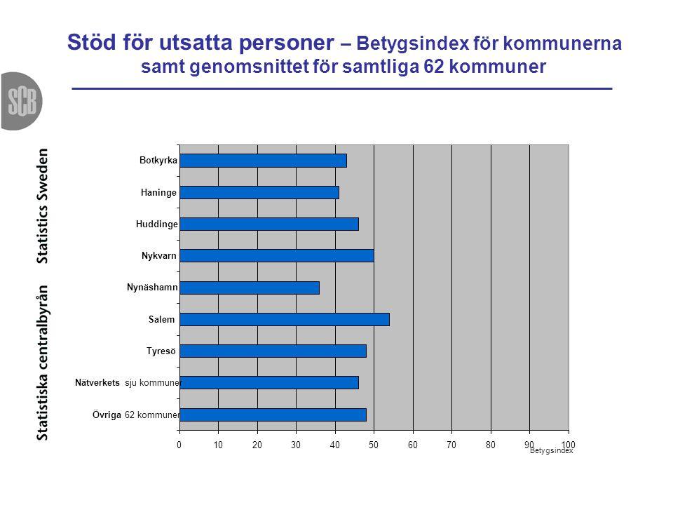 Stöd för utsatta personer – Betygsindex för kommunerna samt genomsnittet för samtliga 62 kommuner