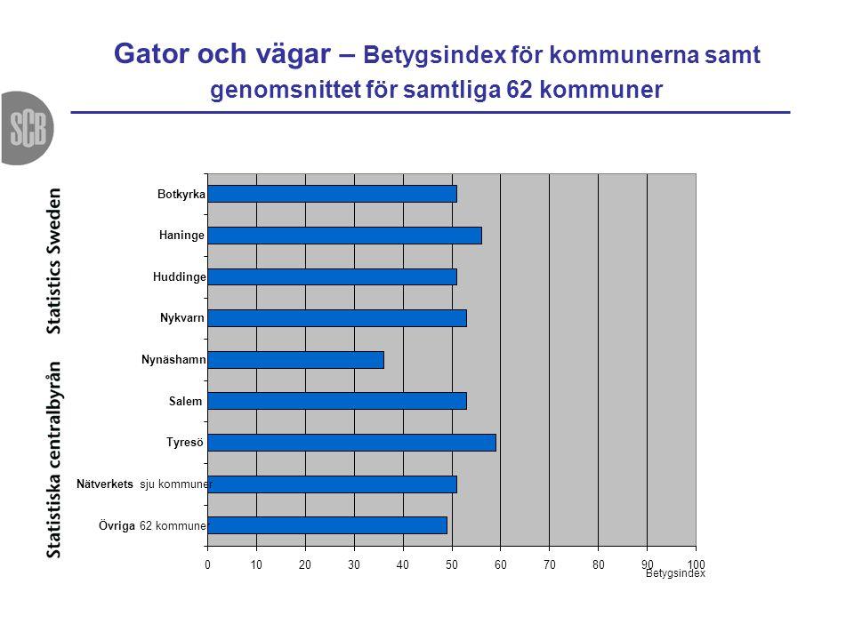 Gator och vägar – Betygsindex för kommunerna samt genomsnittet för samtliga 62 kommuner