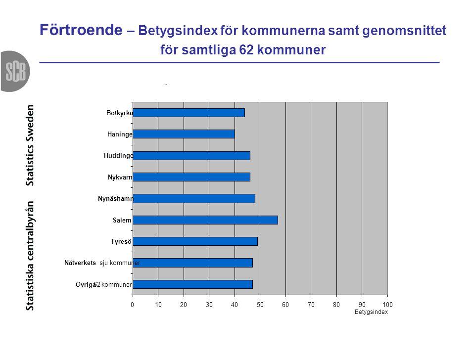 Förtroende – Betygsindex för kommunerna samt genomsnittet för samtliga 62 kommuner