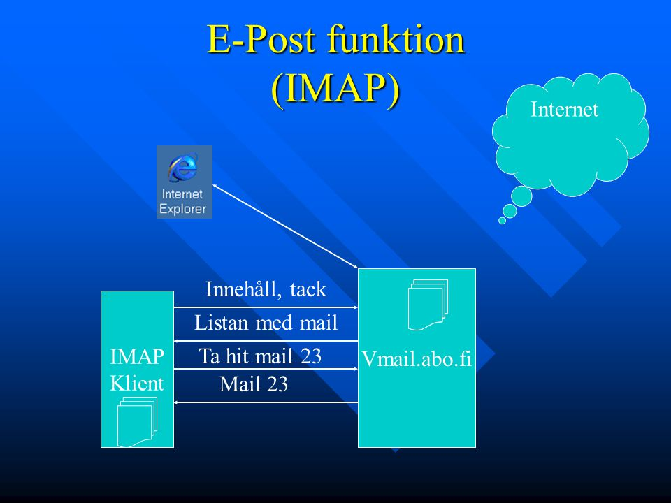 E-Post funktion (IMAP)