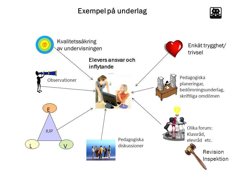 Exempel på underlag E L V Elevers ansvar och inflytande