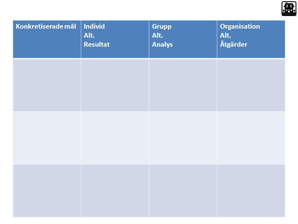 Konkretiserade mål Individ Alt. Resultat Grupp Analys Organisation Åtgärder