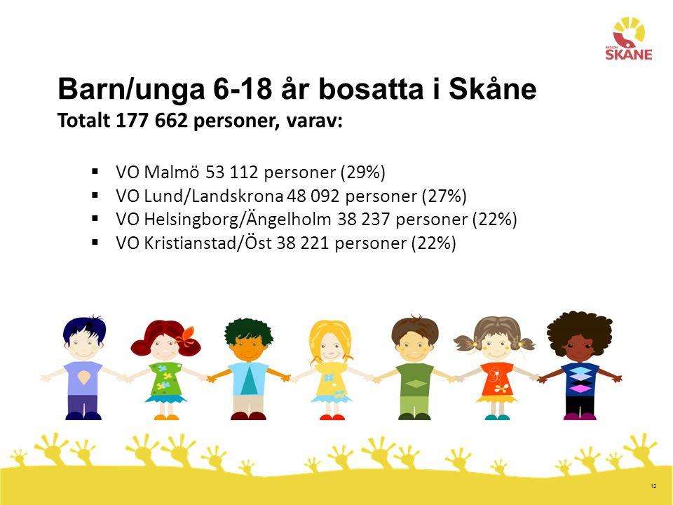 Barn/unga 6-18 år bosatta i Skåne Totalt 177 662 personer, varav: