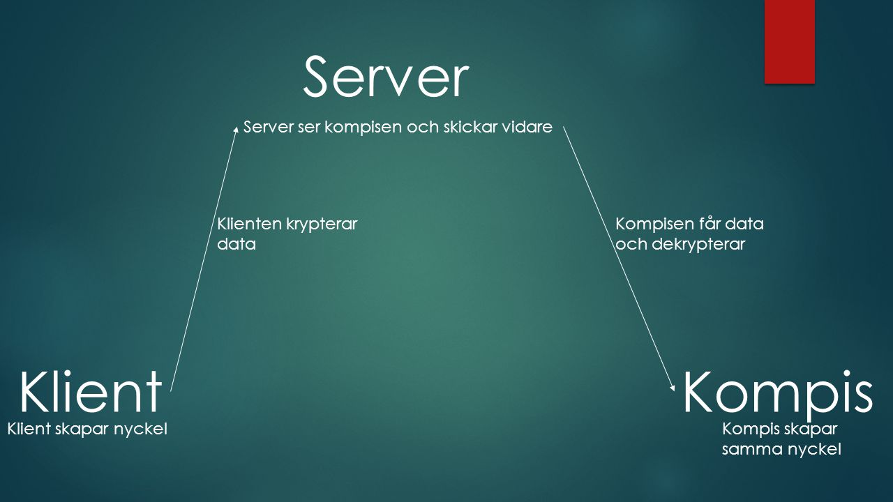 Server Klient Kompis Server ser kompisen och skickar vidare