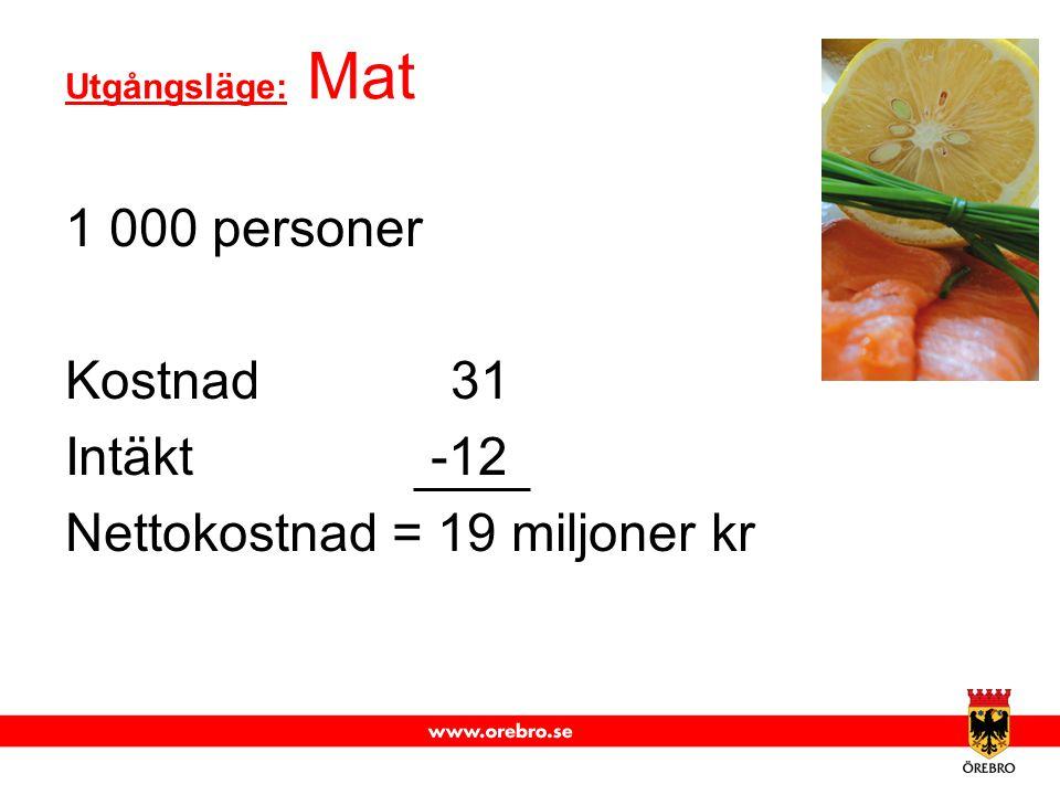 Nettokostnad = 19 miljoner kr