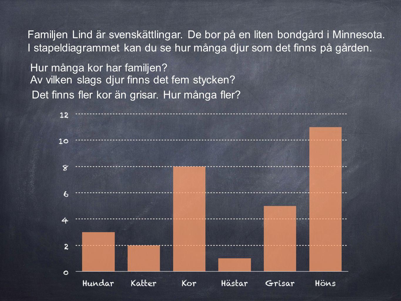 Familjen Lind är svenskättlingar