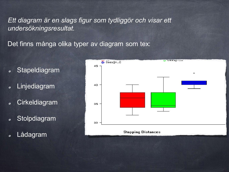 Ett diagram är en slags figur som tydliggör och visar ett undersökningsresultat.