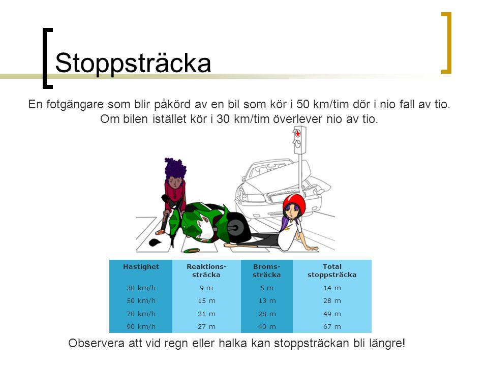 Stoppsträcka En fotgängare som blir påkörd av en bil som kör i 50 km/tim dör i nio fall av tio.