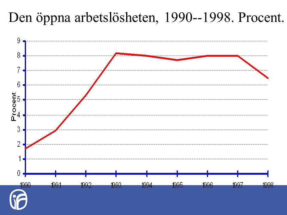 Den öppna arbetslösheten, 1990--1998. Procent.