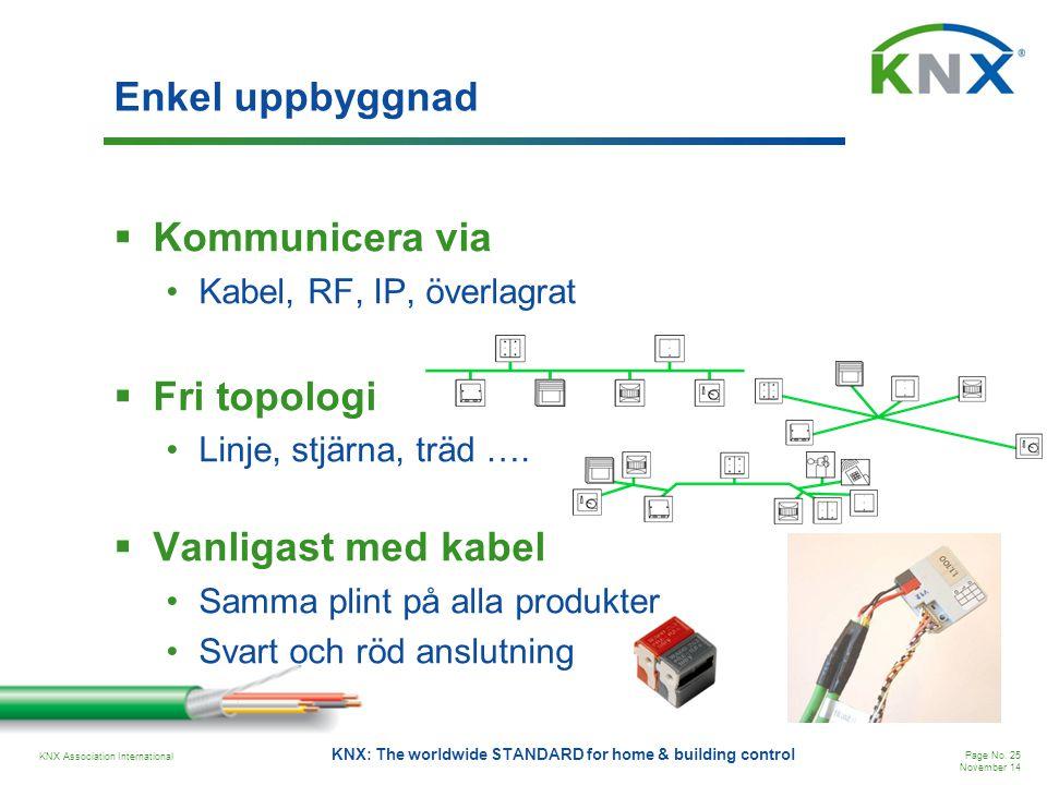 Enkel uppbyggnad Kommunicera via Fri topologi Vanligast med kabel