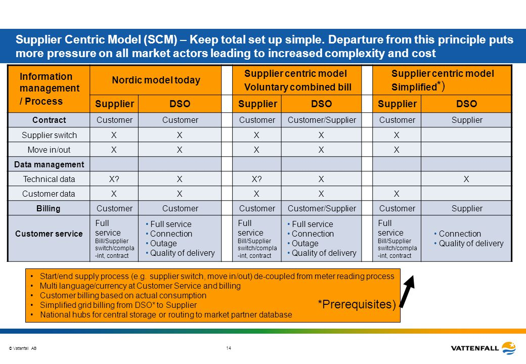 Supplier Centric Model (SCM) – Keep total set up simple
