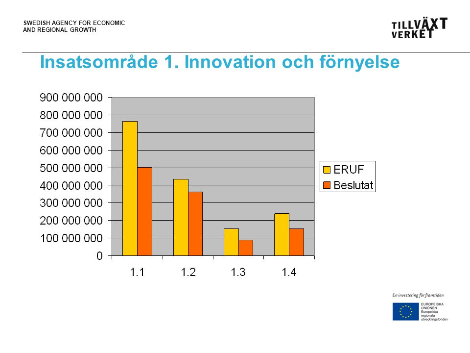 Insatsområde 1. Innovation och förnyelse