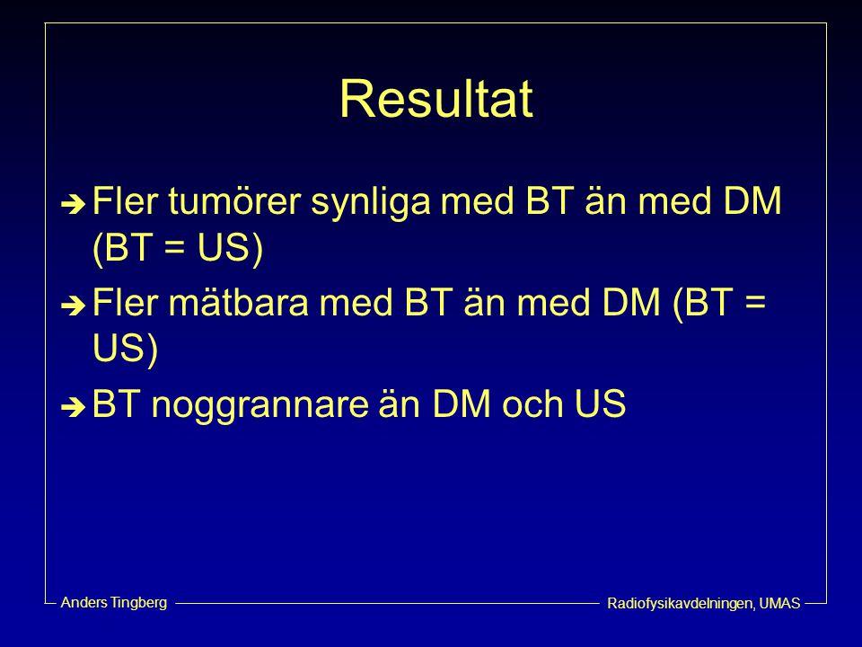 Resultat Fler tumörer synliga med BT än med DM (BT = US)