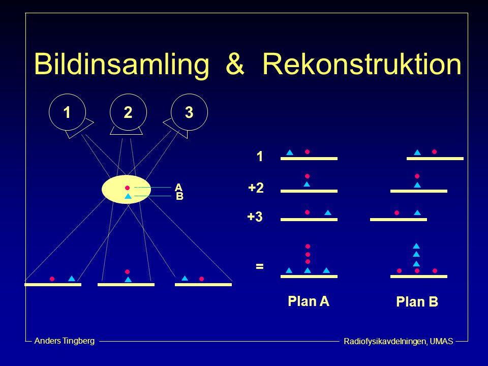 Bildinsamling & Rekonstruktion 1 2 3 1 +2 A B +3 = Plan A Plan B