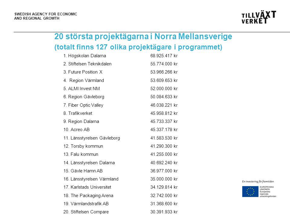 20 största projektägarna i Norra Mellansverige (totalt finns 127 olika projektägare i programmet)