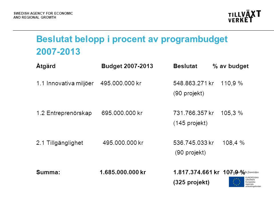 Beslutat belopp i procent av programbudget 2007-2013