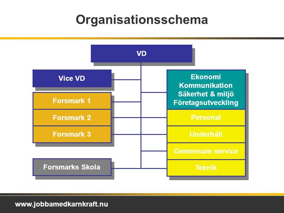 Ekonomi Kommunikation Säkerhet & miljö Företagsutveckling