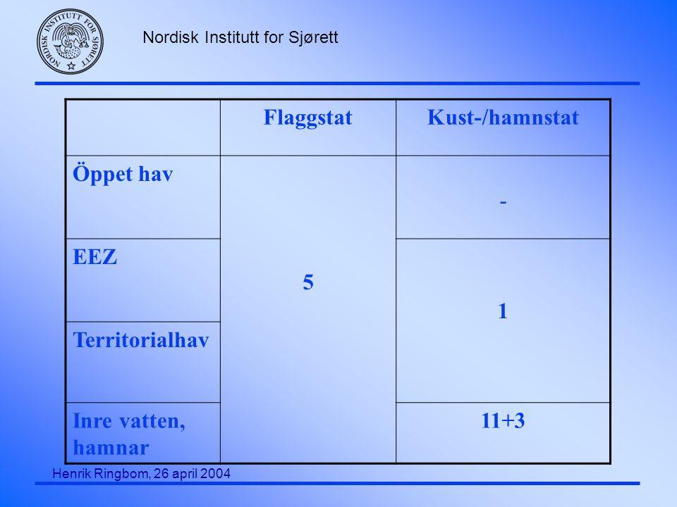 Flaggstat Kust-/hamnstat Öppet hav 5 - EEZ 1 Territorialhav Inre vatten, hamnar 11+3