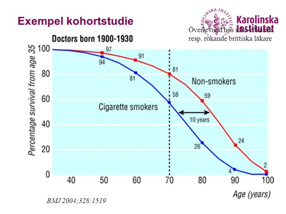 Exempel kohortstudie Överlevnad hos icke-rökande resp. rökande brittiska läkare BMJ 2004;328:1519